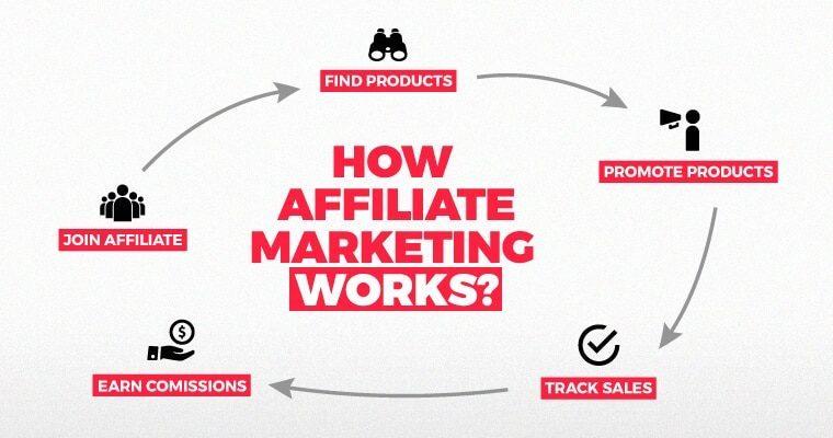 affiliate marketing là gì? thành phần