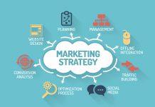 marketing và ngành marketing
