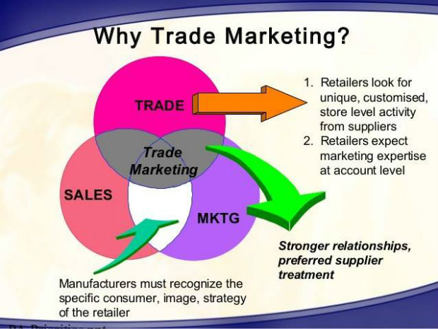 định nghĩa trade marketing