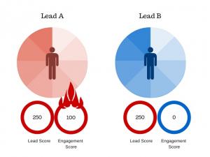 Chấm điểm Lead trong Marketing